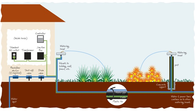 Home Irrigation Design Home Decor